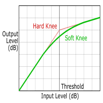Compression knee